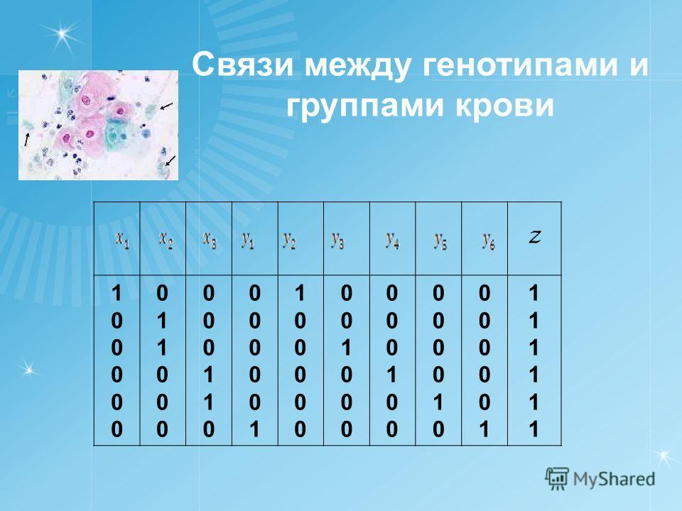 Связи между генотипами и группами крови z 100000100000 011000011000 000110000110 000001000001 100000100000 001000001000 000100000100 000010000010 000001000001 111111111111
