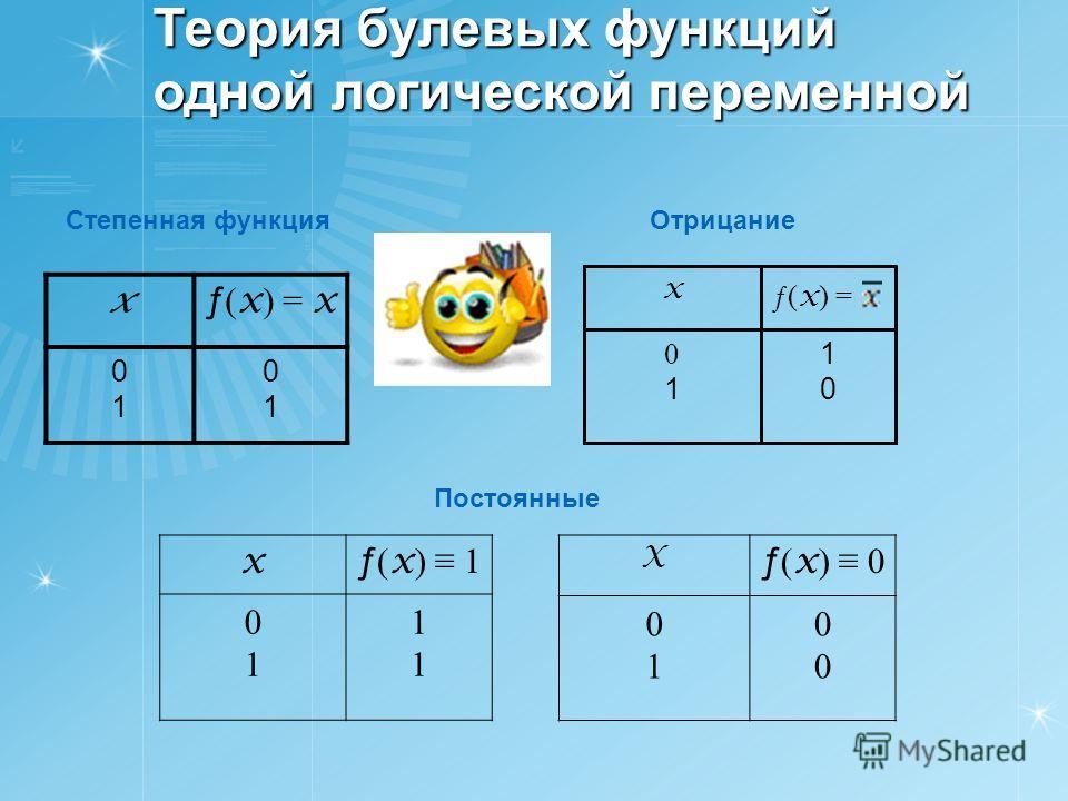 Теория булевых функций одной логической переменной x ƒ ( x ) = x 0101 0101 Степенная функция ƒ( x ) = 1010 0101 x Отрицание Постоянные x ƒ ( x ) 1 0101 1111 X ƒ ( x ) 0 0101 0000