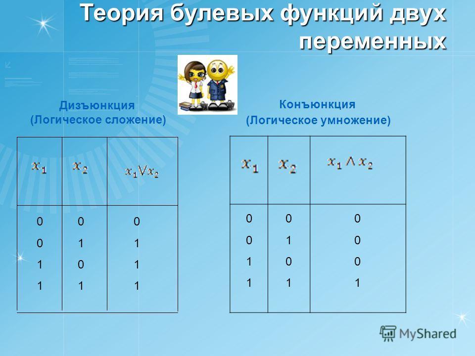 Теория булевых функций двух переменных Дизъюнкция (Логическое сложение) 01110111 01010101 00110011 Конъюнкция (Логическое умножение) 00110011 01010101 00010001