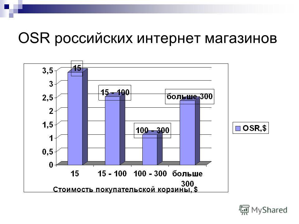 OSR российских интернет магазинов Стоимость покупательской корзины, $