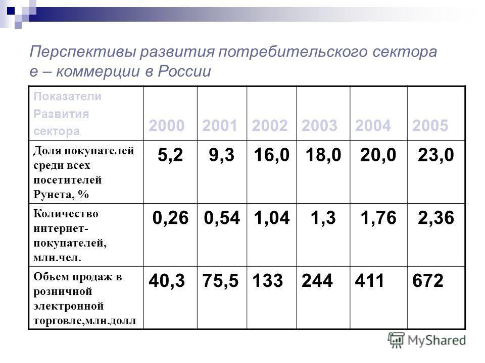 Перспективы развития потребительского сектора е – коммерции в России Показатели Развития сектора 200020012002200320042005 Доля покупателей среди всех посетителей Рунета, % 5,29,316,018,020,023,0 Количество интернет- покупателей, млн.чел. 0,260,541,04