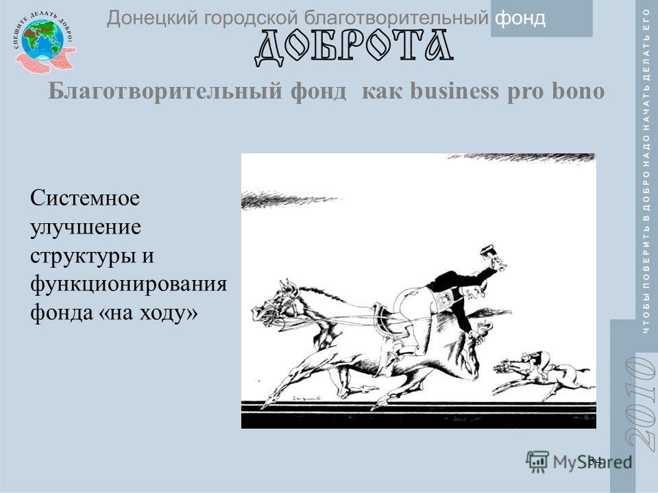 34 Системное улучшение структуры и функционирования фонда «на ходу» Благотворительный фонд как business pro bono