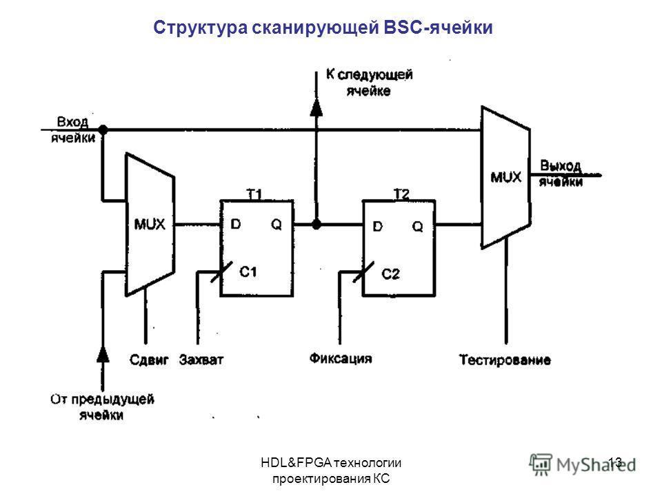 HDL&FPGA технологии проектирования КС 13 Структура сканирующей BSC-ячейки
