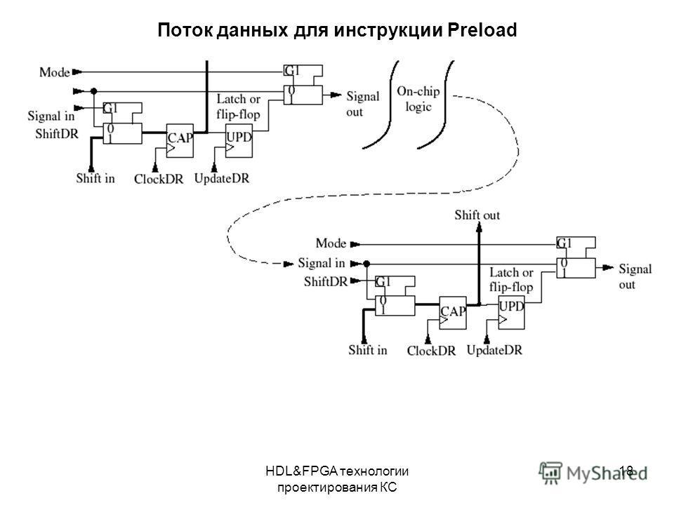 HDL&FPGA технологии проектирования КС 18 Поток данных для инструкции Preload