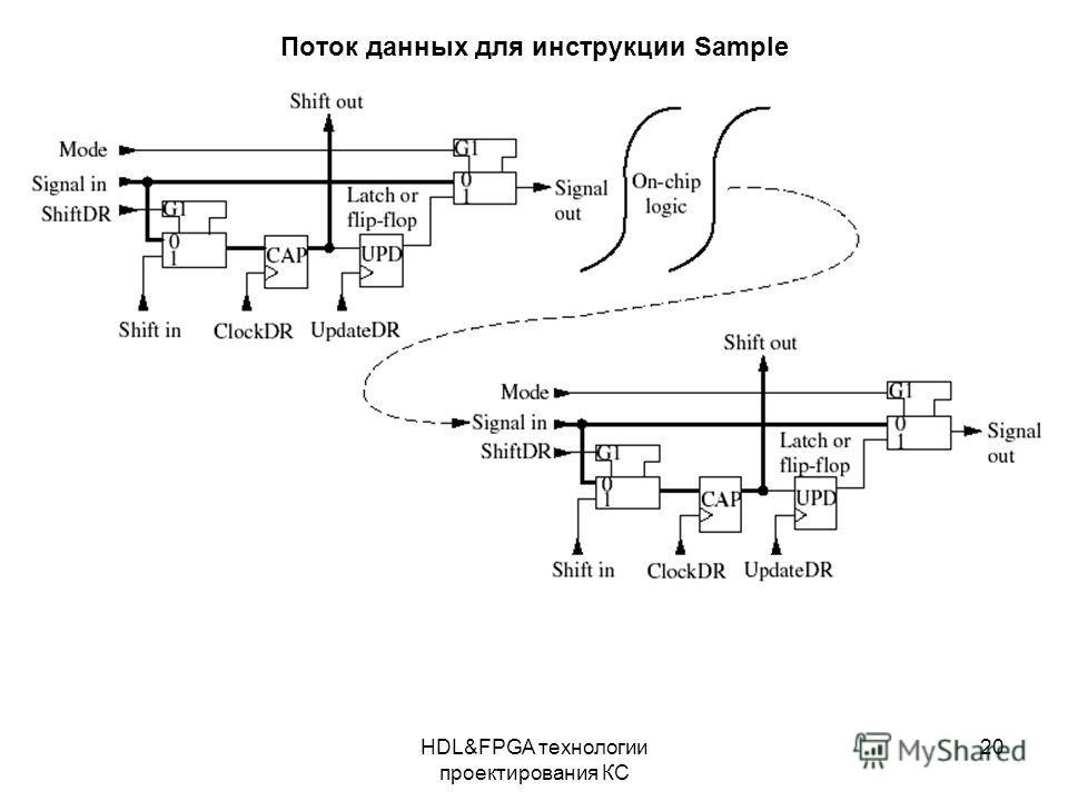 HDL&FPGA технологии проектирования КС 20 Поток данных для инструкции Sample