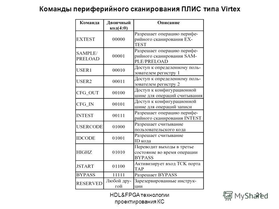 HDL&FPGA технологии проектирования КС 21 Команды периферийного сканирования ПЛИС типа Virtex