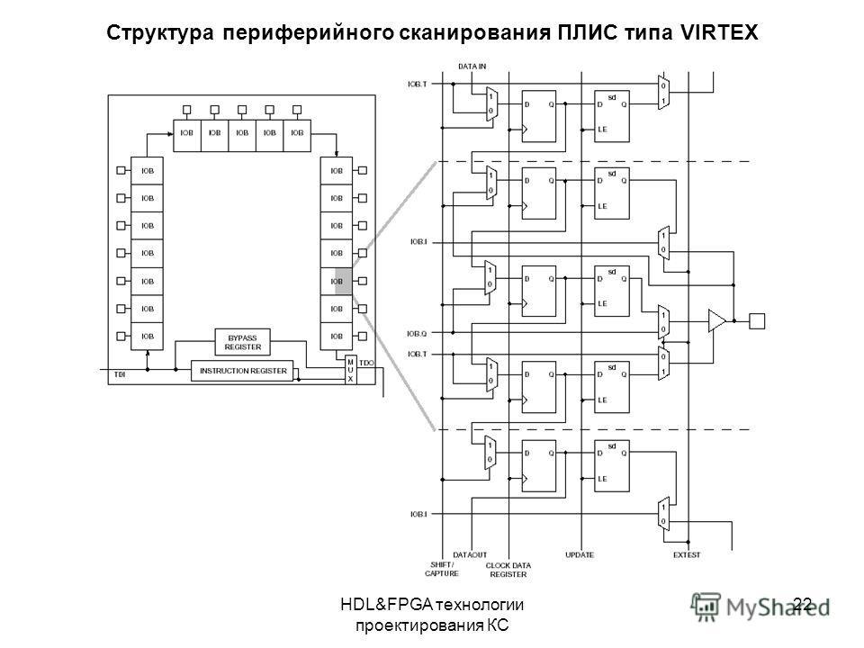 HDL&FPGA технологии проектирования КС 22 Структура периферийного сканирования ПЛИС типа VIRTEX