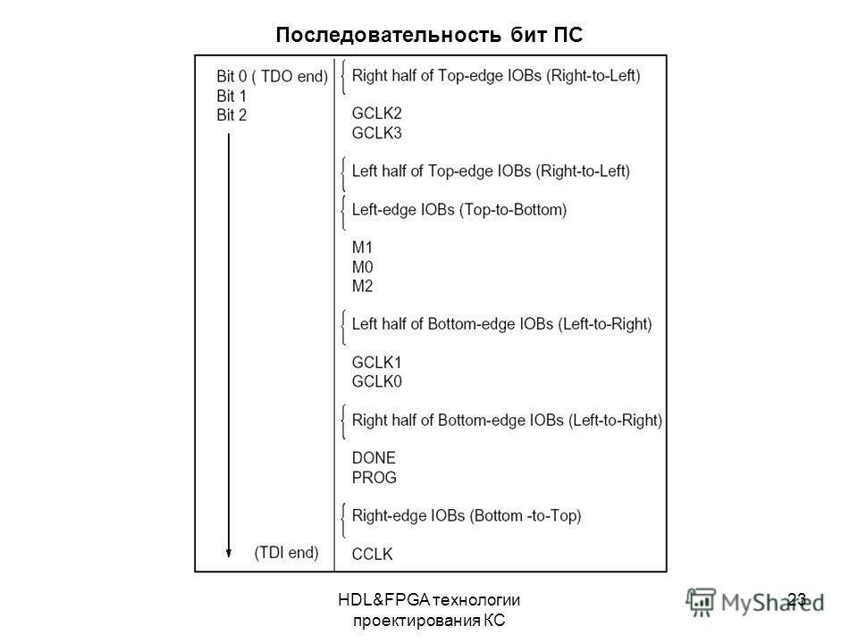 HDL&FPGA технологии проектирования КС 23 Последовательность бит ПС