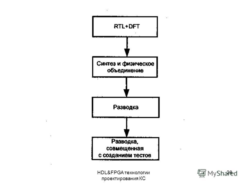 HDL&FPGA технологии проектирования КС 28