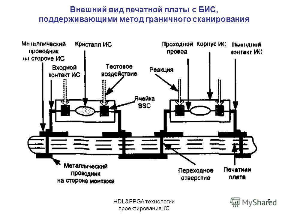 HDL&FPGA технологии проектирования КС 5 Внешний вид печатной платы с БИС, поддерживающими метод граничного сканирования