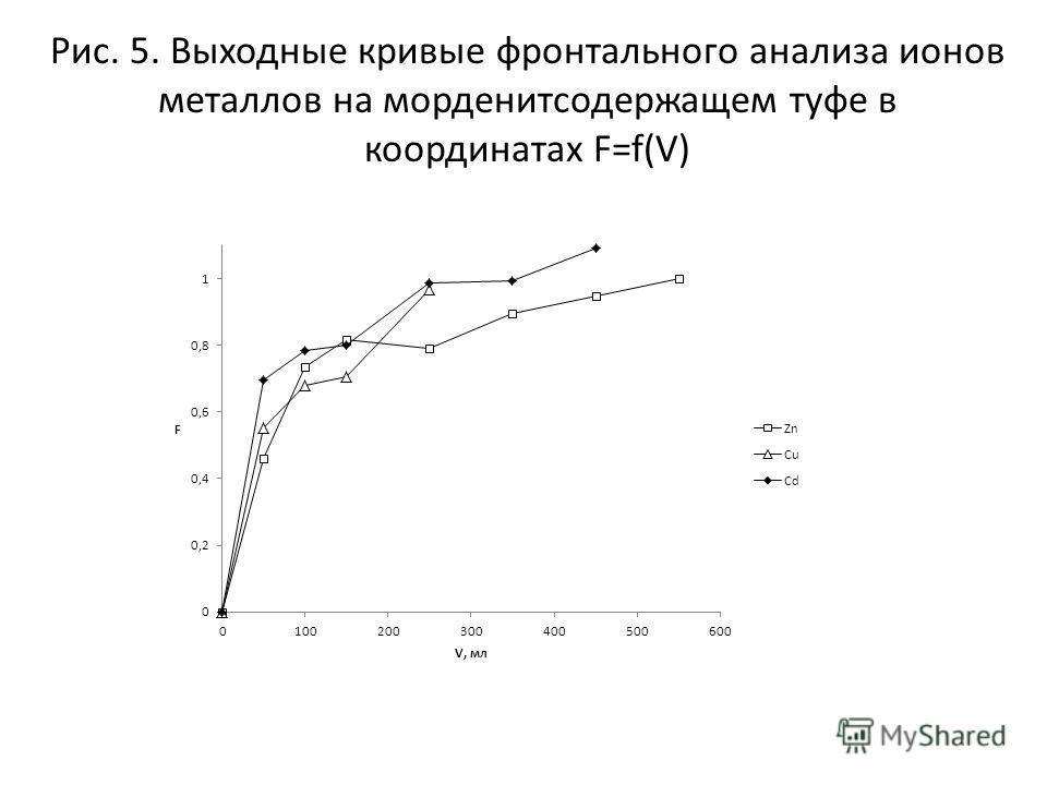 Рис. 5. Выходные кривые фронтального анализа ионов металлов на морденитсодержащем туфе в координатах F=f(V)