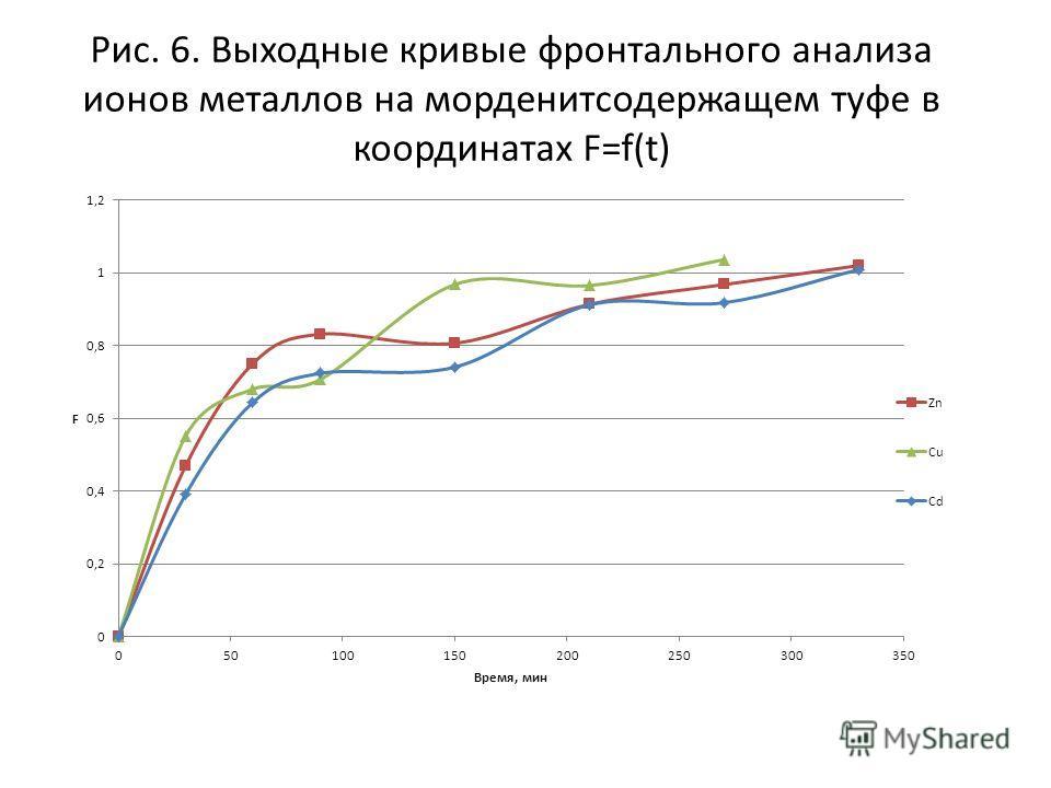 Рис. 6. Выходные кривые фронтального анализа ионов металлов на морденитсодержащем туфе в координатах F=f(t)