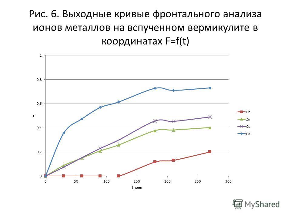 Рис. 6. Выходные кривые фронтального анализа ионов металлов на вспученном вермикулите в координатах F=f(t)