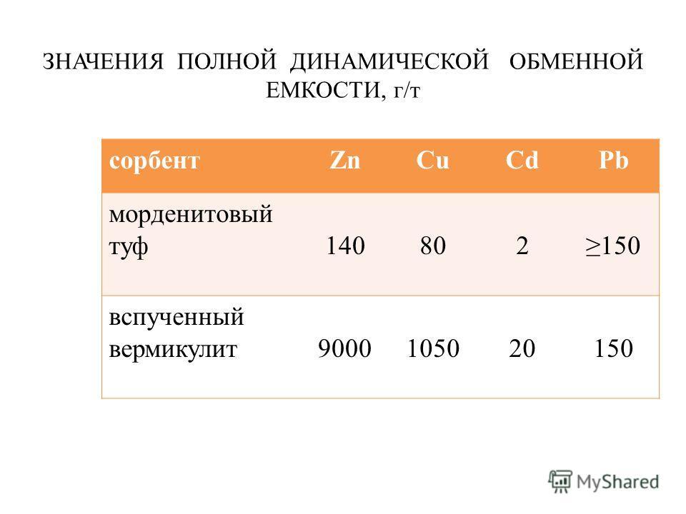 ЗНАЧЕНИЯ ПОЛНОЙ ДИНАМИЧЕСКОЙ ОБМЕННОЙ ЕМКОСТИ, г/т сорбентZnCuCdPb морденитовый туф140802150 вспученный вермикулит9000105020150