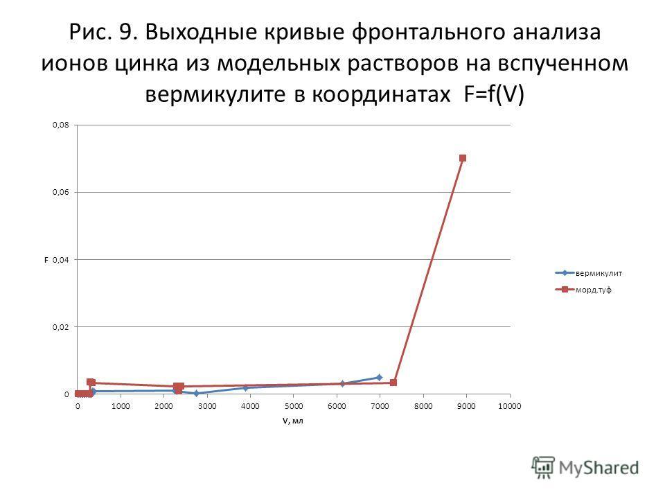 Рис. 9. Выходные кривые фронтального анализа ионов цинка из модельных растворов на вспученном вермикулите в координатах F=f(V)
