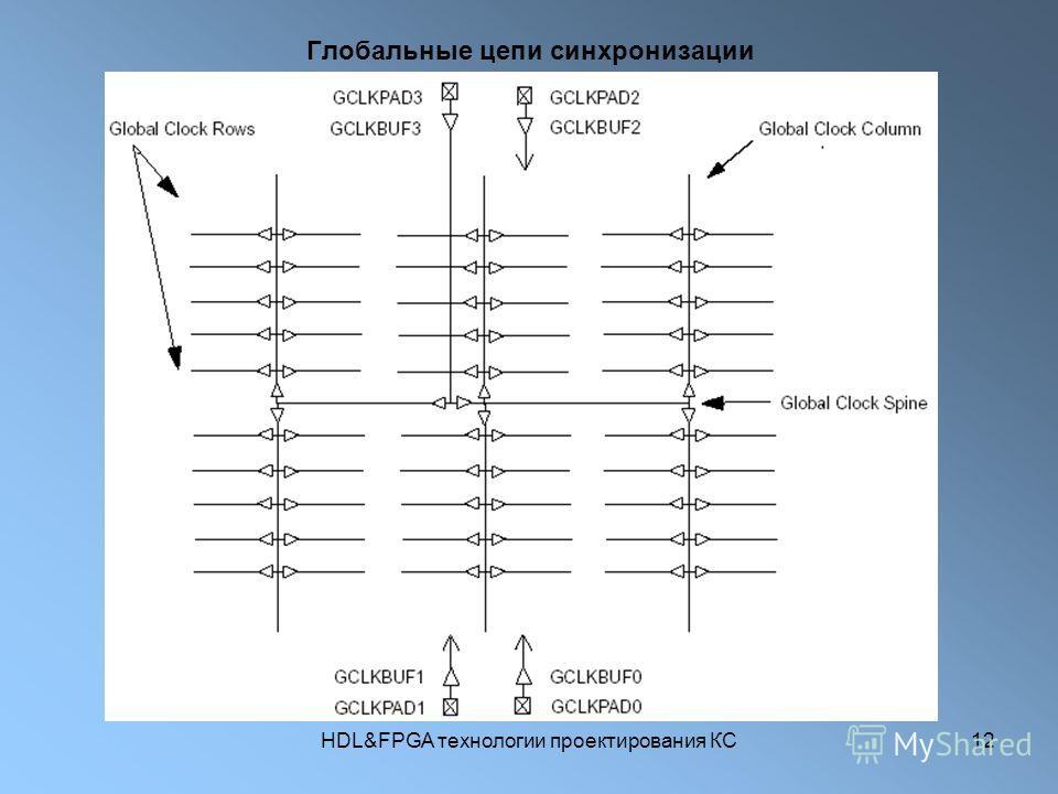 HDL&FPGA технологии проектирования КС12 Глобальные цепи синхронизации