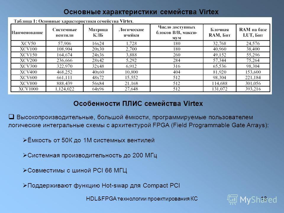 HDL&FPGA технологии проектирования КС13 Основные характеристики семейства Virtex Особенности ПЛИС семейства Virtex Высокопроизводительные, большой ёмкости, программируемые пользователем логические интегральные схемы с архитектурой FPGA (Field Program