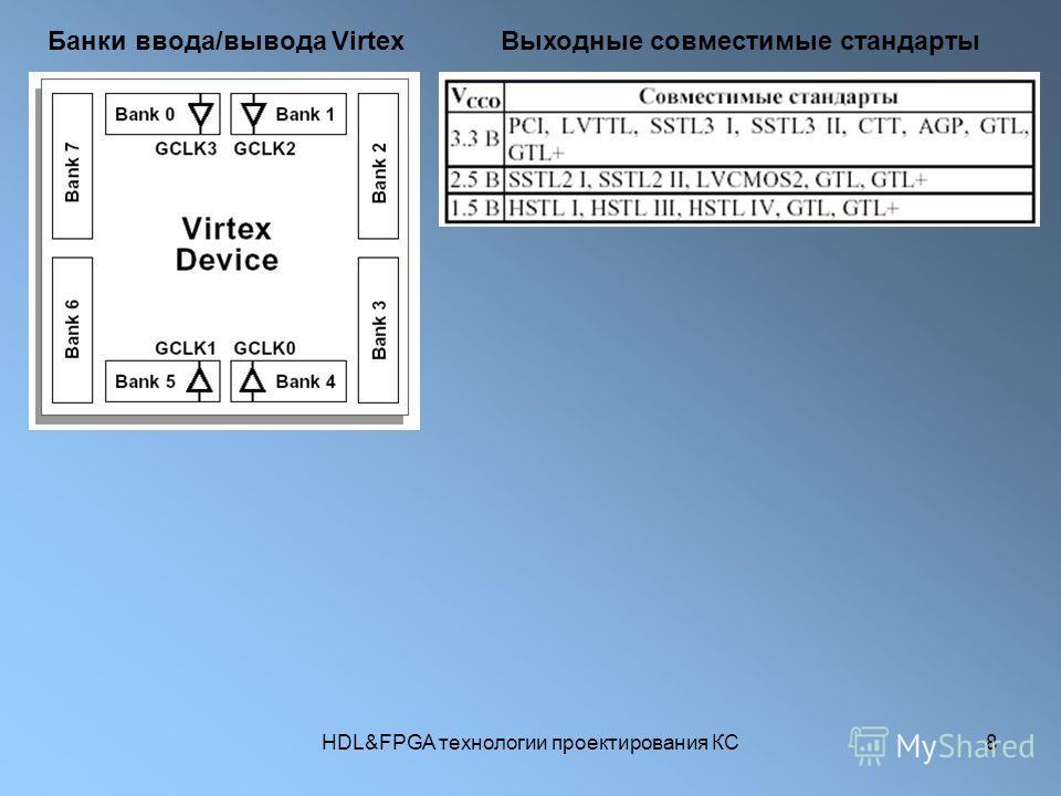 HDL&FPGA технологии проектирования КС8 Банки ввода/вывода Virtex Выходные совместимые стандарты