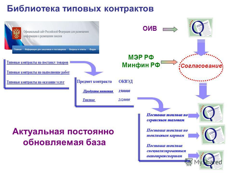 Библиотека типовых контрактов Согласование ОИВ МЭР РФ Минфин РФ Актуальная постоянно обновляемая база