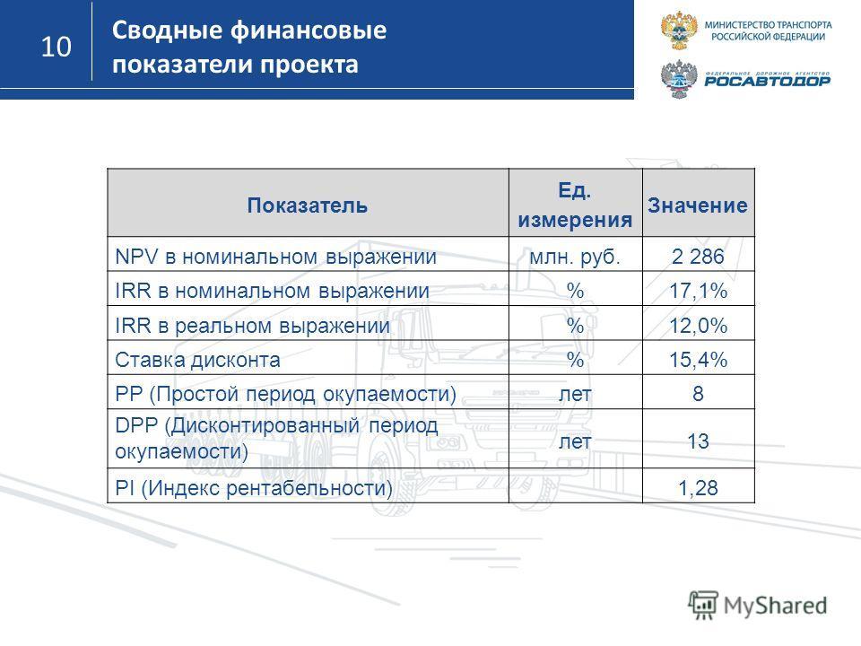 10 Сводные финансовые показатели проекта Показатель Ед. измерения Значение NPV в номинальном выражениимлн. руб.2 286 IRR в номинальном выражении%17,1% IRR в реальном выражении%12,0% Ставка дисконта%15,4% PP (Простой период окупаемости)лет8 DPP (Диско