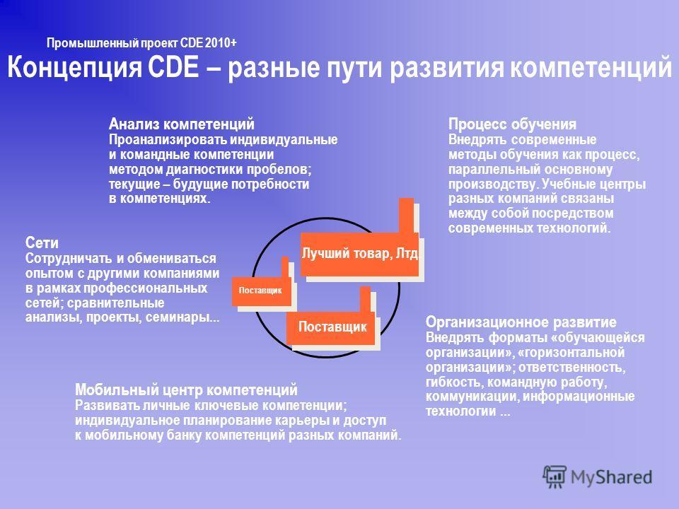 Концепция CDE – разные пути развития компетенций Лучший товар, Лтд. Поставщик Процесс обучения Внедрять современные методы обучения как процесс, параллельный основному производству. Учебные центры разных компаний связаны между собой посредством совре