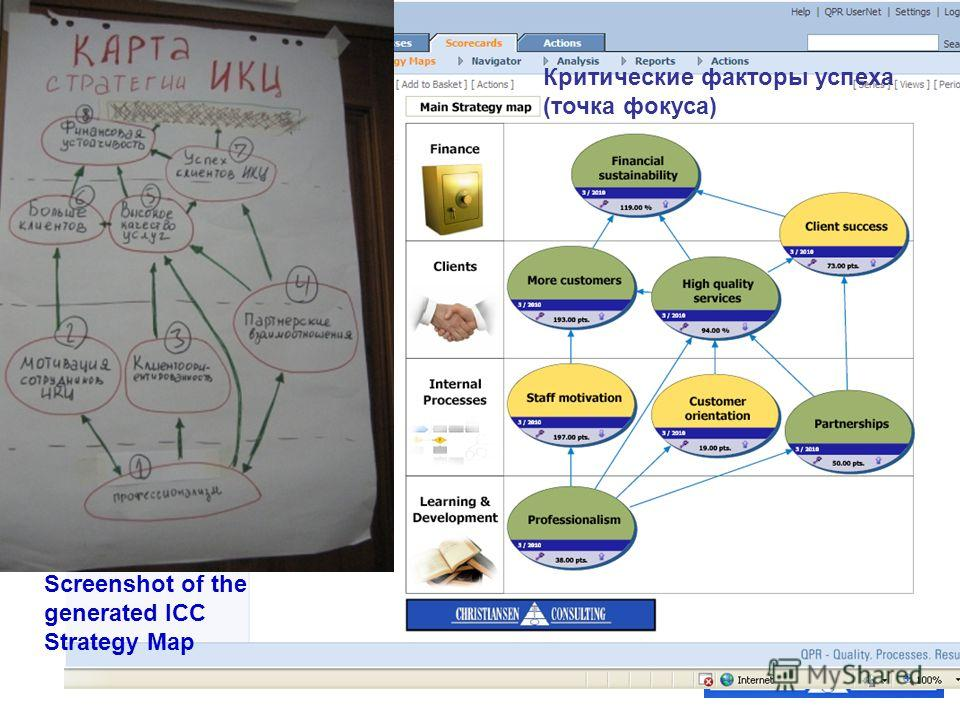 Screenshot of the generated ICC Strategy Map Критические факторы успеха (точка фокуса)
