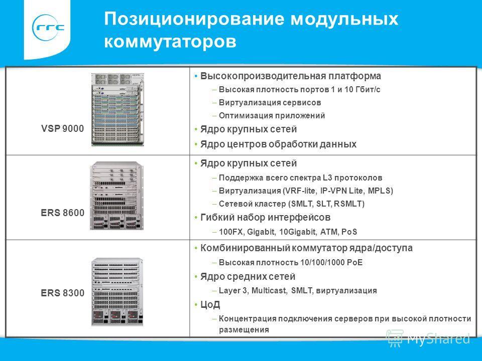 ERS 8300 ERS 8600 VSP 9000 Позиционирование модульных коммутаторов Высокопроизводительная платформа –Высокая плотность портов 1 и 10 Гбит/с –Виртуализация сервисов –Оптимизация приложений Ядро крупных сетей Ядро центров обработки данных Ядро крупных