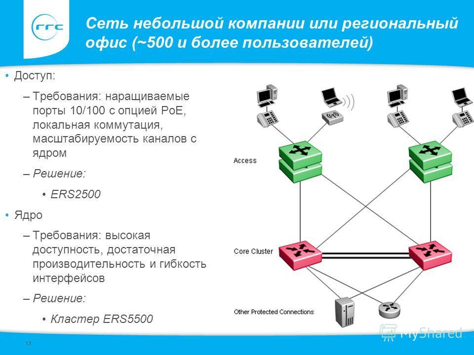 13 Сеть небольшой компании или региональный офис (~500 и более пользователей) Доступ: –Требования: наращиваемые порты 10/100 с опцией PoE, локальная коммутация, масштабируемость каналов с ядром –Решение: ERS2500 Ядро –Требования: высокая доступность,
