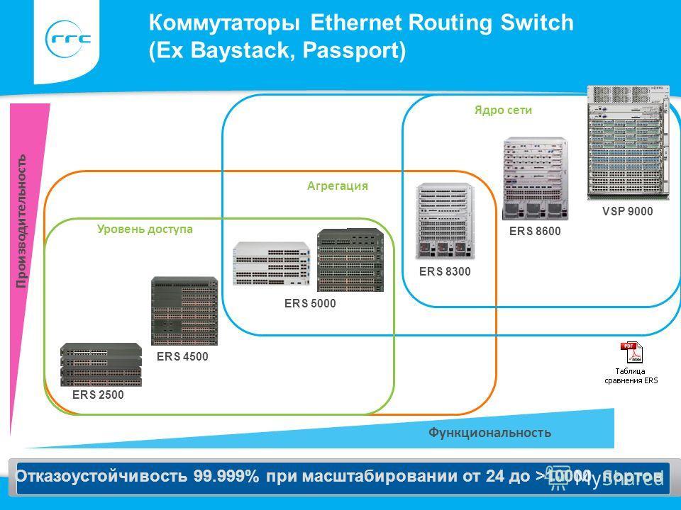 Функциональность Коммутаторы Ethernet Routing Switch (Ex Baystack, Passport) Производительность Уровень доступа ERS 8600 ERS 4500 Отказоустойчивость 99.999% при масштабировании от 24 до >10000 портов ERS 2500 ERS 5000 ERS 8300 ERS 8600 VSP 9000 Агрег