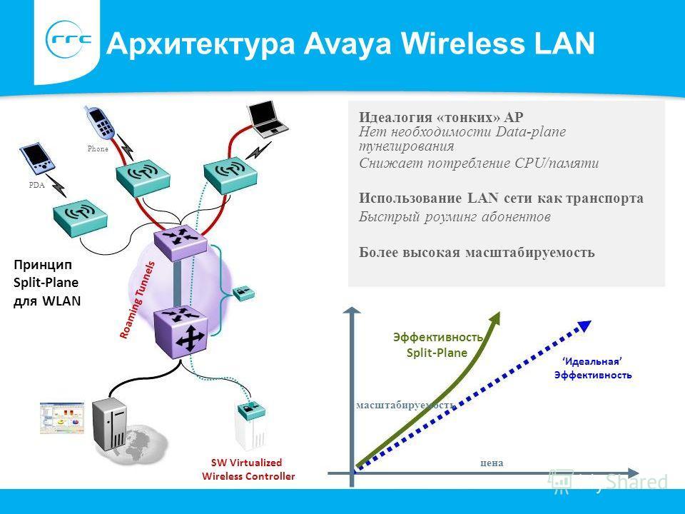 масштабируемость Phone PDA SW Virtualized Wireless Controller Архитектура Avaya Wireless LAN Идеалогия «тонких» AP Нет необходимости Data-plane тунелирования Снижает потребление CPU/памяти Использование LAN сети как транспорта Быстрый роуминг абонент