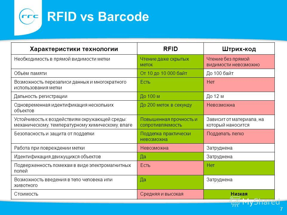 7 RFID vs Barcode Характеристики технологииRFIDШтрих-код Необходимость в прямой видимости меткиЧтение даже скрытых меток Чтение без прямой видимости невозможно Объём памятиОт 10 до 10 000 байтДо 100 байт Возможность перезаписи данных и многократного