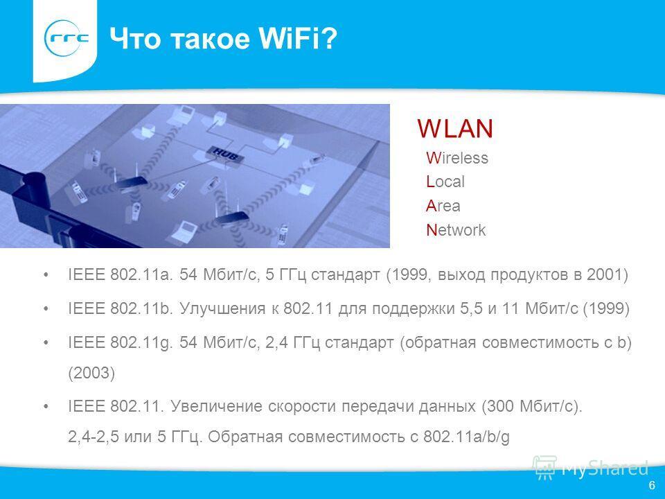 Что такое WiFi? IEEE 802.11a. 54 Мбит/c, 5 ГГц стандарт (1999, выход продуктов в 2001) IEEE 802.11b. Улучшения к 802.11 для поддержки 5,5 и 11 Мбит/с (1999) IEEE 802.11g. 54 Мбит/c, 2,4 ГГц стандарт (обратная совместимость с b) (2003) IEEE 802.11. Ув