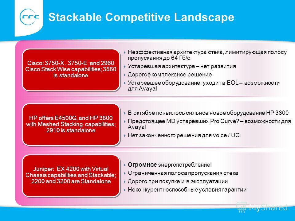 Stackable Competitive Landscape Неэффективная архитектура стека, лимитирующая полосу пропускания до 64 Гб/с Устаревшая архитектура – нет развития Дорогое комплексное решение Устаревшее оборудование, уходит в EOL – возможности для Avaya! Cisco: 3750-X