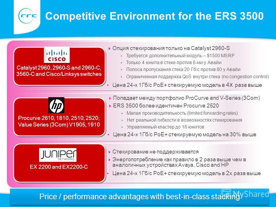 Competitive Environment for the ERS 3500 Опция стекирования только на Catalyst 2960-S Требуется дополнительный модуль – $1500 MSRP Только 4 юнита в стеке против 8-ми у Авайи Полоса пропускания стека 20 Гб/с против 80 у Авайи Ограниченная поддержка Qo