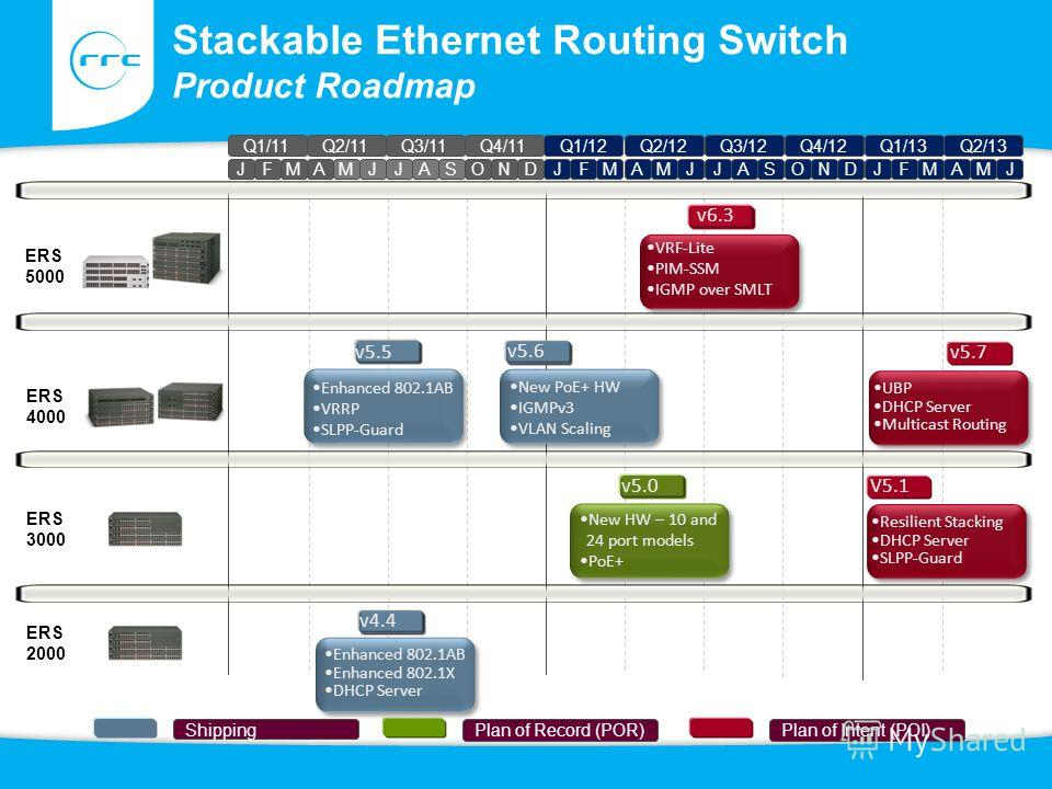 ERS 5000 Stackable Ethernet Routing Switch Product Roadmap Plan of Record (POR)Plan of Intent (POI) Shipping Q1/11 JFM Q2/11 AMJ Q3/11 JAS Q4/11 OND Q1/12 JFM Q2/12 AMJ Q3/12 JAS Q4/12 OND Q1/13 JFM Q2/13 AMJ ERS 4000 ERS 2000 ERS 3000 v6.3 VRF-Lite