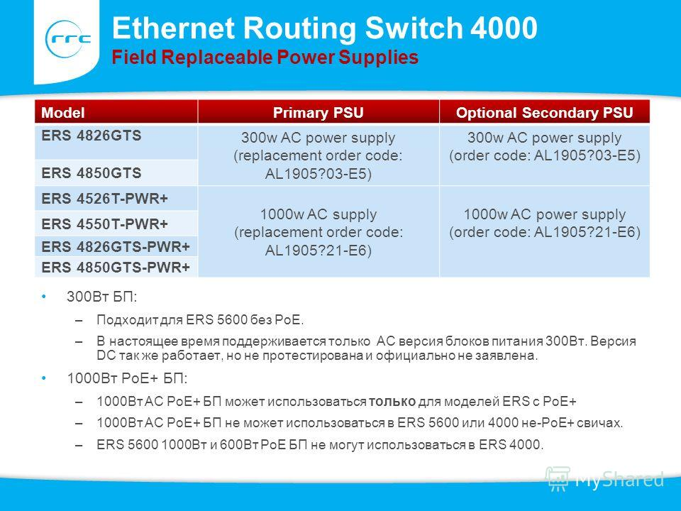 Ethernet Routing Switch 4000 Field Replaceable Power Supplies 300Вт БП: –Подходит для ERS 5600 без PoE. –В настоящее время поддерживается только AC версия блоков питания 300Вт. Версия DC так же работает, но не протестирована и официально не заявлена.