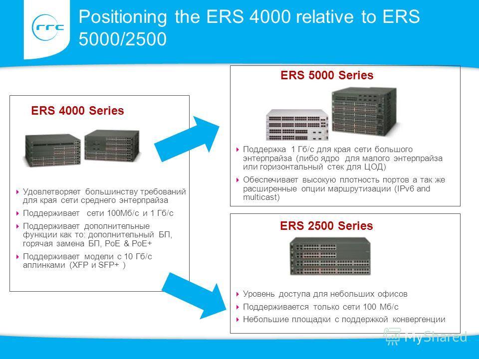 Positioning the ERS 4000 relative to ERS 5000/2500 ERS 5000 Series Удовлетворяет большинству требований для края сети среднего энтерпрайза Поддерживает сети 100Мб/с и 1 Гб/с Поддерживает дополнительные функции как то: дополнительный БП, горячая замен