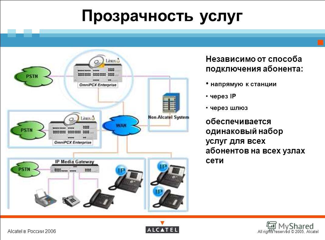 All rights reserved © 2005, Alcatel Alcatel в России 2006 Прозрачность услуг Независимо от способа подключения абонента: напрямую к станции через IP через шлюз обеспечивается одинаковый набор услуг для всех абонентов на всех узлах сети