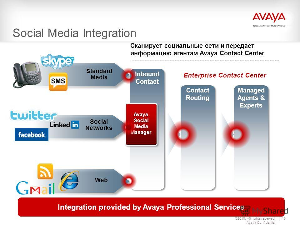©2010. All rights reserved. Avaya Confidential 13 Standard Media Social Networks Web Managed Agents & Experts Contact Routing Inbound Contact Social Media Integration Avaya Social Media Manager Enterprise Contact Center Сканирует социальные сети и пе