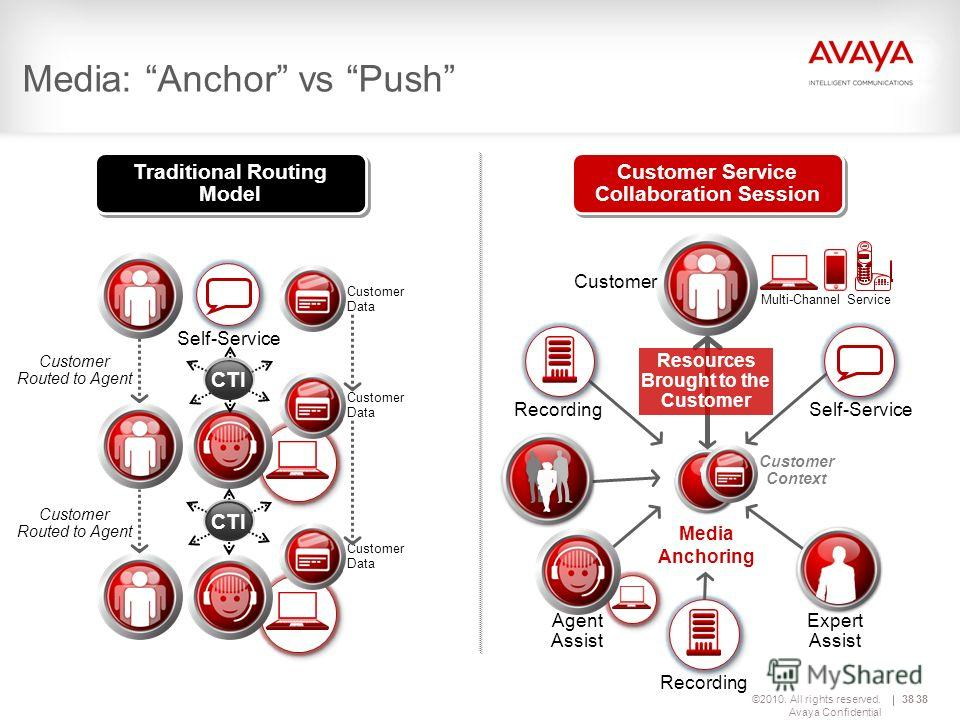 ©2010. All rights reserved. Avaya Confidential 38 Traditional Routing Model Customer Data Customer Data Customer Data Self-Service Customer Routed to Agent Customer Routed to Agent CTI Resources Brought to the Customer ? Customer Context Recording Cu