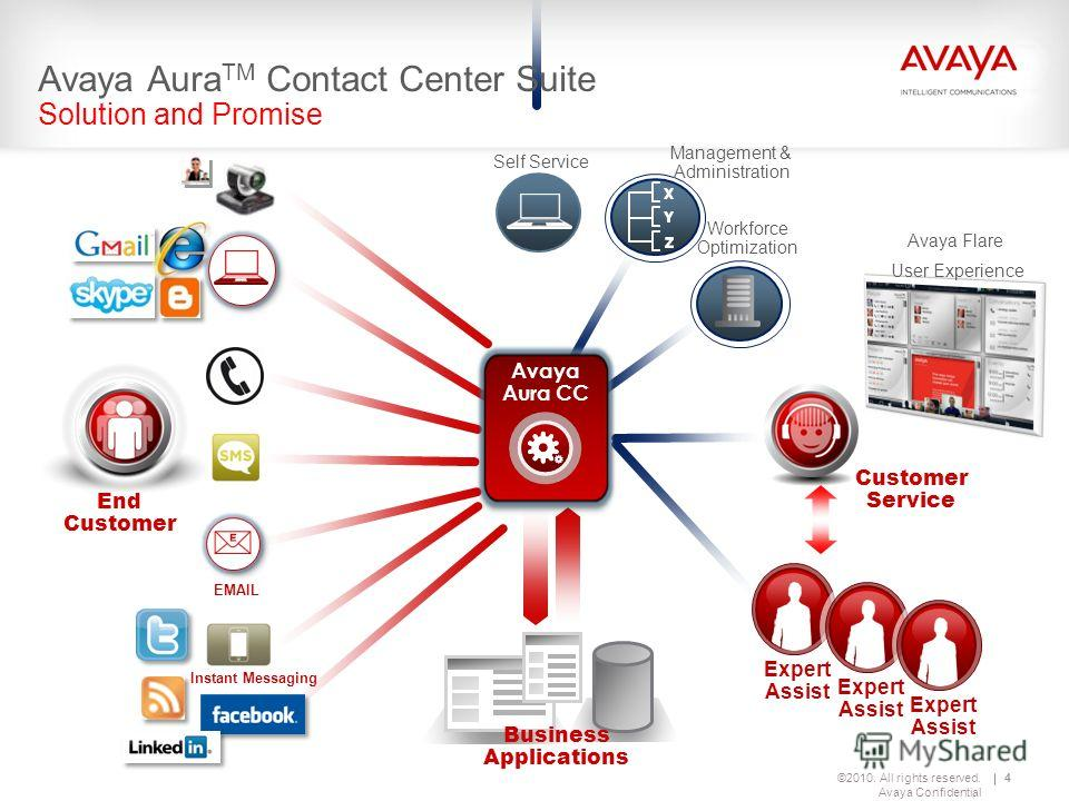 ©2010. All rights reserved. Avaya Confidential 4 Workforce Optimization 4 End Customer EMAIL Self Service Management & Administration Instant Messaging Business Applications Customer Service Expert Assist Expert Assist Expert Assist Avaya Aura TM Con