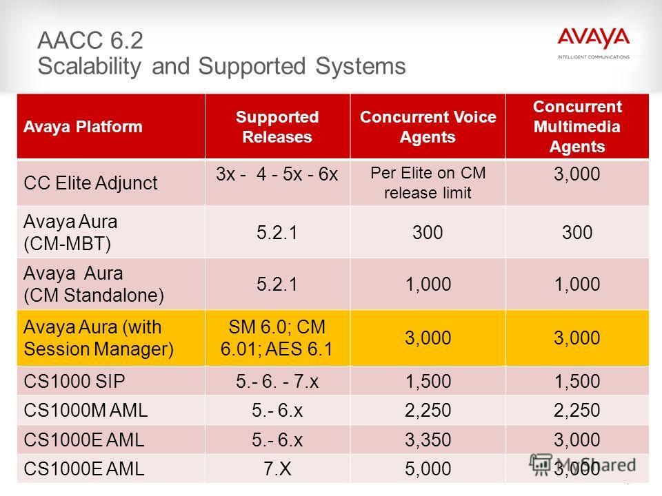 49 AACC 6.2 Scalability and Supported Systems Avaya Platform Supported Releases Concurrent Voice Agents Concurrent Multimedia Agents CC Elite Adjunct 3x - 4 - 5x - 6x Per Elite on CM release limit 3,000 Avaya Aura (CM-MBT) 5.2.1300 Avaya Aura (CM Sta