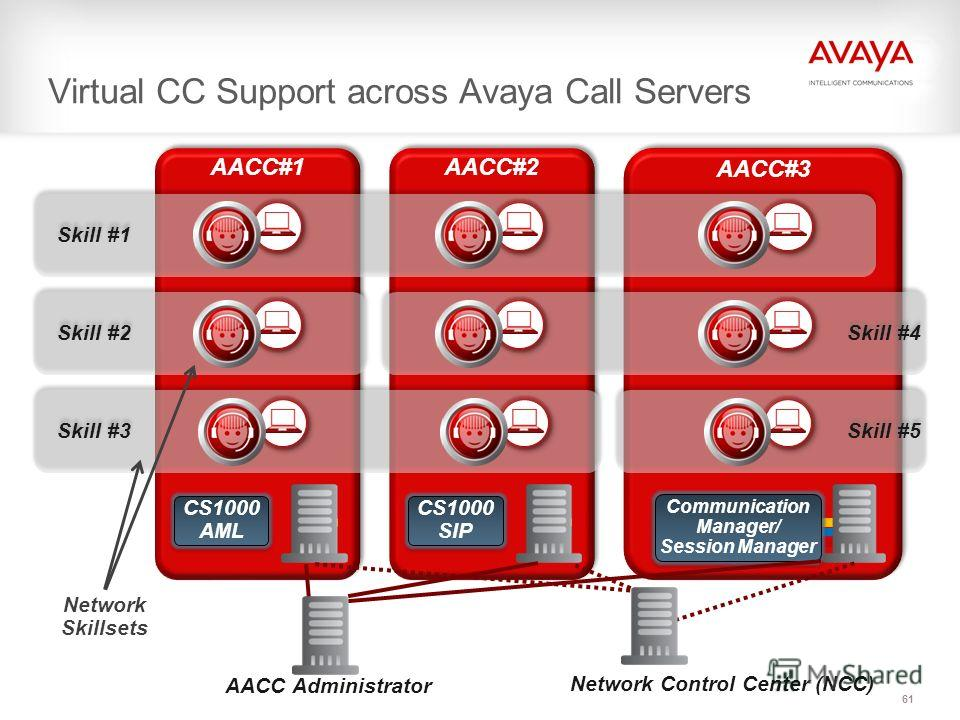 AACC#3 Communication Manager/ Session Manager AACC#2 CS1000 SIP AACC#1 CS1000 AML Virtual CC Support across Avaya Call Servers 61 Network Control Center (NCC) Skill #1 Skill #2 Skill #3 Skill #4 Skill #5 Network Skillsets AACC Administrator