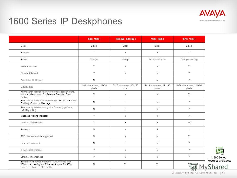© 2010 Avaya Inc. All rights reserved.15 1600 Series IP Deskphones 1603, 1603-I1603SW, 1603SW-I1608, 1608-I1616, 1616-I ColorBlack HandsetYYYY StandWedge Dual position flip Wall-mountableYYYY Standard dialpadYYYY Adjustable tilt DisplayNNNY Display s