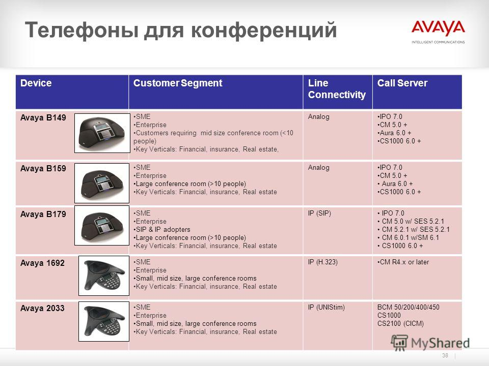 38 DeviceCustomer SegmentLine Connectivity Call Server Avaya B149 SME Enterprise Customers requiring mid size conference room (10 people) Key Verticals: Financial, insurance, Real estate AnalogIPO 7.0 CM 5.0 + Aura 6.0 + CS1000 6.0 + Avaya B179 SME E