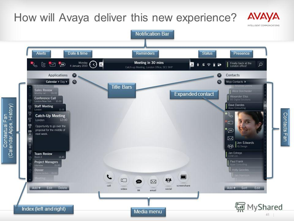 Notification Bar Alerts Presence Reminders Status Date & time Media menu Contextual Fan (Calendar, Apps, History) Contextual Fan (Calendar, Apps, History) Contacts Fan Expanded contact Index (left and right) How will Avaya deliver this new experience
