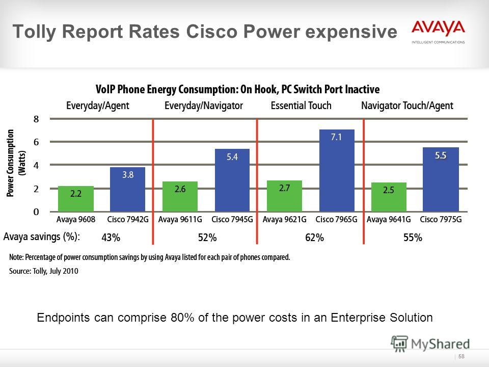 58 Tolly Report Rates Cisco Power expensive Endpoints can comprise 80% of the power costs in an Enterprise Solution
