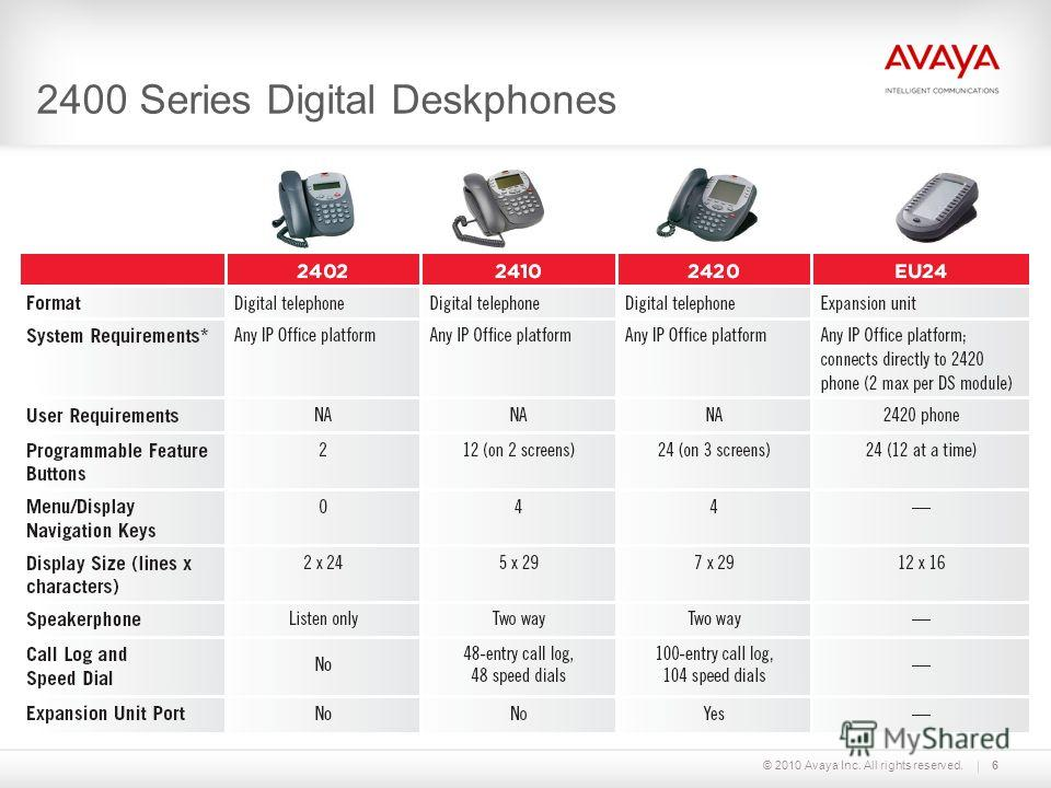 © 2010 Avaya Inc. All rights reserved.6 2400 Series Digital Deskphones