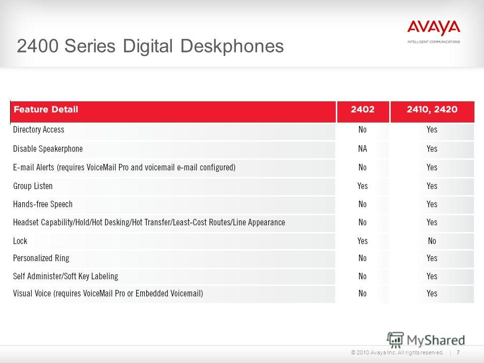 © 2010 Avaya Inc. All rights reserved.7 2400 Series Digital Deskphones