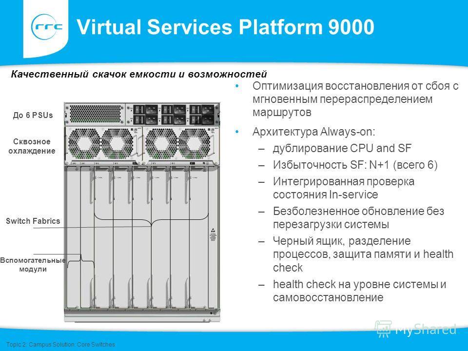 Virtual Services Platform 9000 Оптимизация восстановления от сбоя с мгновенным перераспределением маршрутов Архитектура Always-on: –дублирование CPU and SF –Избыточность SF: N+1 (всего 6) –Интегрированная проверка состояния In-service –Безболезненное